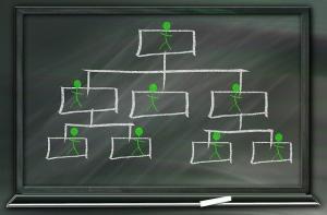 Organigramma: le regole per definirlo